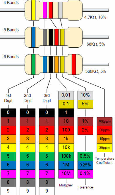 Different Types Of Resistors And Color Coding In Electronic Circuits