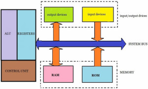 Block diagram of an embedded microprocessor