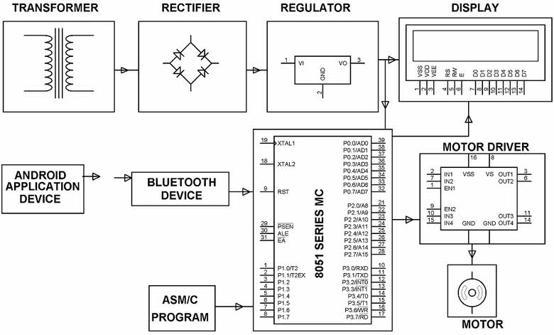 automatic railway gate control system projects using microcontroller