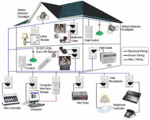 Wired Home Automation System