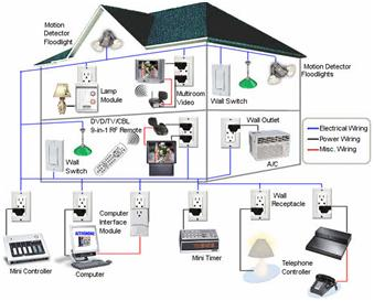 what is home automation system structure types rh elprocus com Hai Control Systems HAI Omni Automation