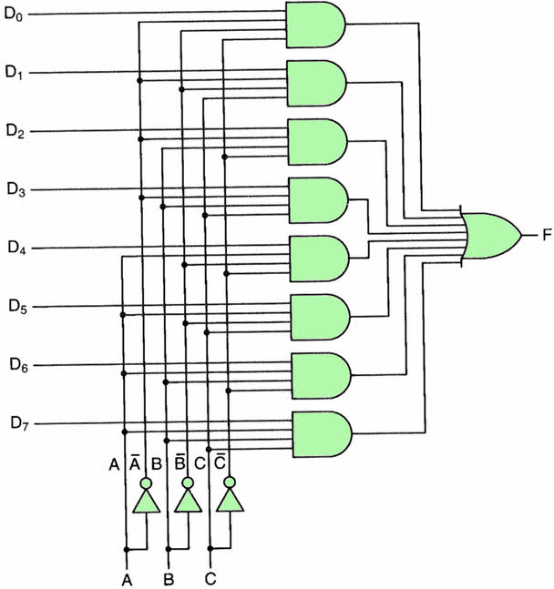 what is multiplexer and de-multiplexer? types and its applications?,Wiring diagram,Multiplexer 8 To 1 Logic Diagram