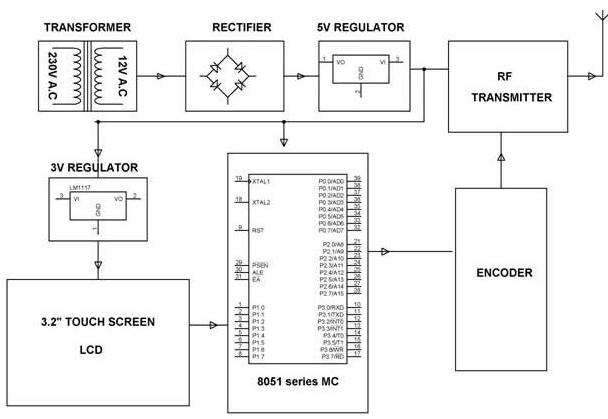 Touch Screen Based Home Automation System  Transmitter