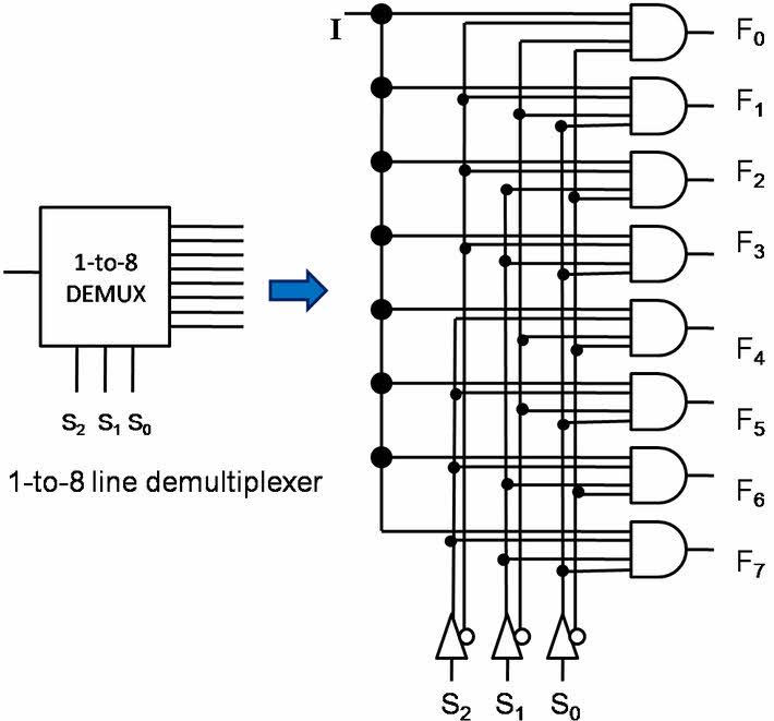what is multiplexer and de multiplexer types and its applications rh elprocus com logic diagram of 8 to 1 line multiplexer