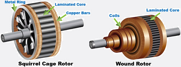 Construction of Induction motor