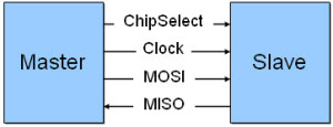 Serial Peripheral Interface Basics