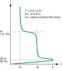 Starting of Current of Induction motor