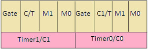 Timer Mode Control (TMOD)