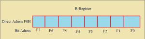 B-Register