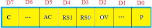 PSW Registers