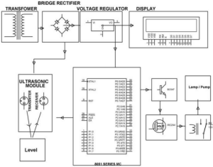 Contactless Liquid Level Controller Circuit