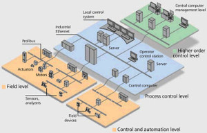 Industrial Automation Architecture