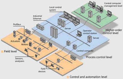 Know about CAN Communication in Automation Systems