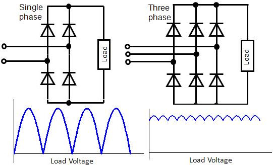 bridge rectifier circuit theory working operation single phase and three phase rectifiers