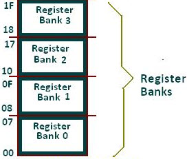 Register Banks in 8051