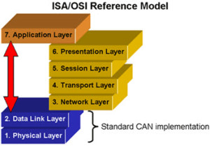 Open Systems Interconnection (OSI) model