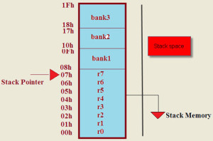 Stack Memory Allocation in 8051 Microcontroller