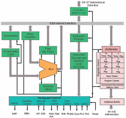 Know about Architecture of the Intel 8080 Microprocessor