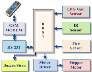 Block Diagram of GSM Based Home Security System