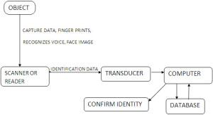 Data Capturing Structure
