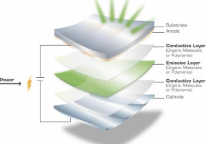 Architecture of OLED Technology