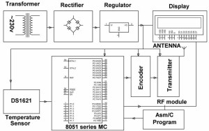Patient Monitoring Block Diagram-Transmitter