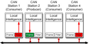 CAN Protocol Data Transmission