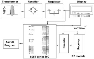 Patient Monitoring Block Diagram-Receiver