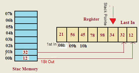 Stack Memory Allocation and Register set In 8051 Microcontroller