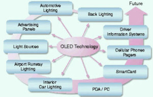 Applications of OLED Display