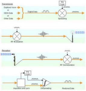 Simplified Direct Spread Spectrum System