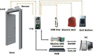 Features of Door Access Control System