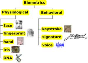 Characteristic of Biometrics