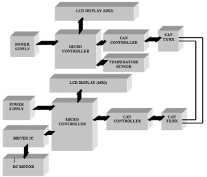 Industrial Automation and Control using CAN Protocol