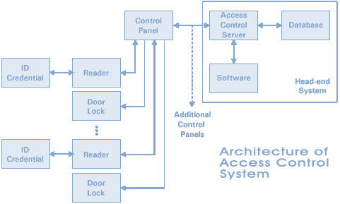 Understanding about types of access control systems architetcture of access control system swarovskicordoba Image collections