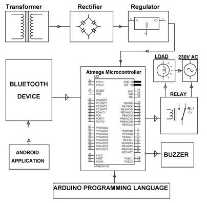 Avr Microcontroller Project Ideas For Electronics Students