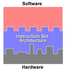 Instruction set of Processor