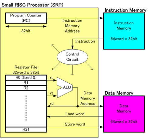 What is risc and cisc architecture and their workings risc architecture ccuart Images
