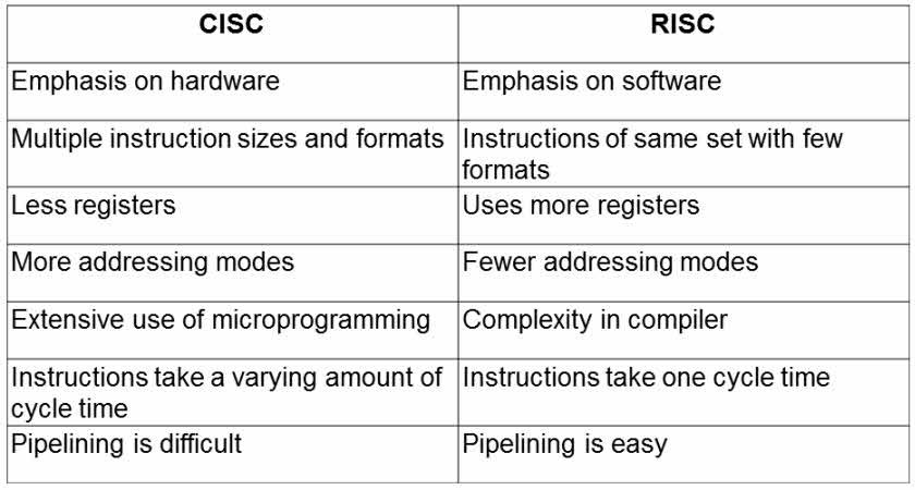 What is RISC and CISC Architecture and Their Workings
