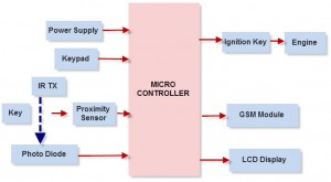 Microcontroller Based Anti-theft Security System