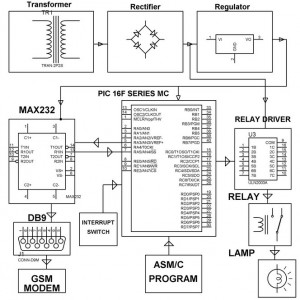 Block Diagram of Vehicle Theft Intimation System by Edgefxkits.com