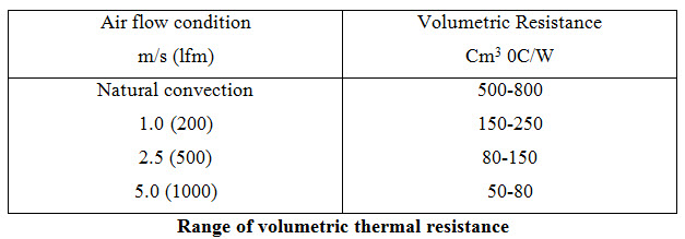 Range of volumetric thermal resistance