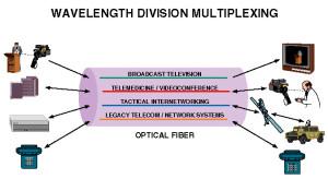 WDM through Optical Fibre