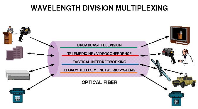 Understanding Wavelength Division Multiplexing (WDM)