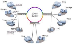 CWDM and DWDM