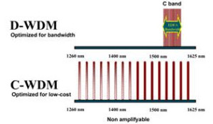 difference between CWDM and DWDM