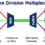 Wavelength Division Multiplexing (WDM)