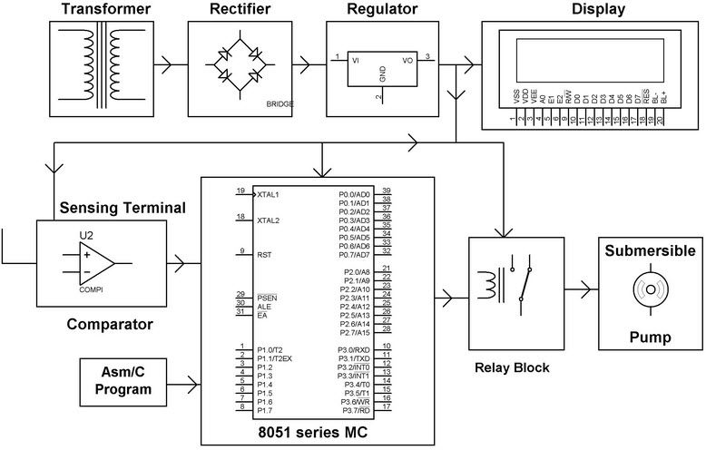Automatic Irrigation System Using Microcontroller