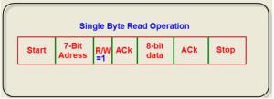 Data Read Format