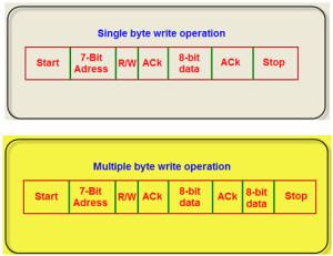 Data Transfer Format